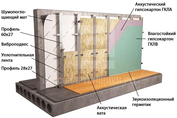 Звукоизоляция в квартире – от пола до потолка