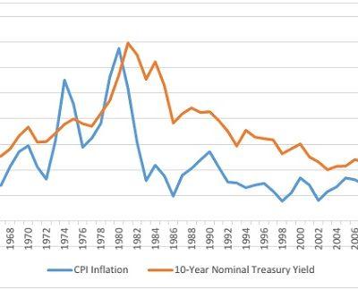 Высокие риски ведут к повышению процентных ставок